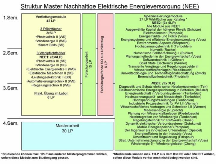 Struktur NEE (c)