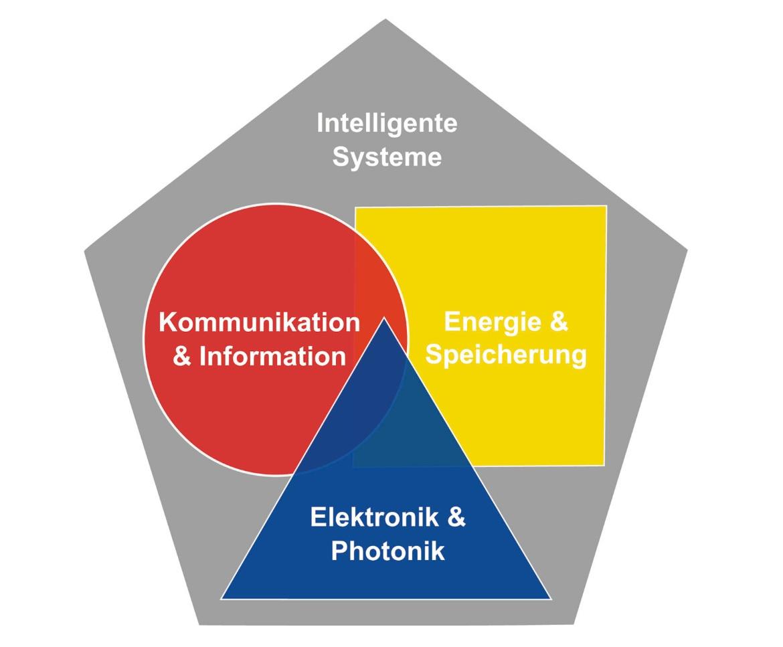 Kompetenzcluster des Fachbereichs Elektrotechnik und Informationstechnik der Universität Stuttgart