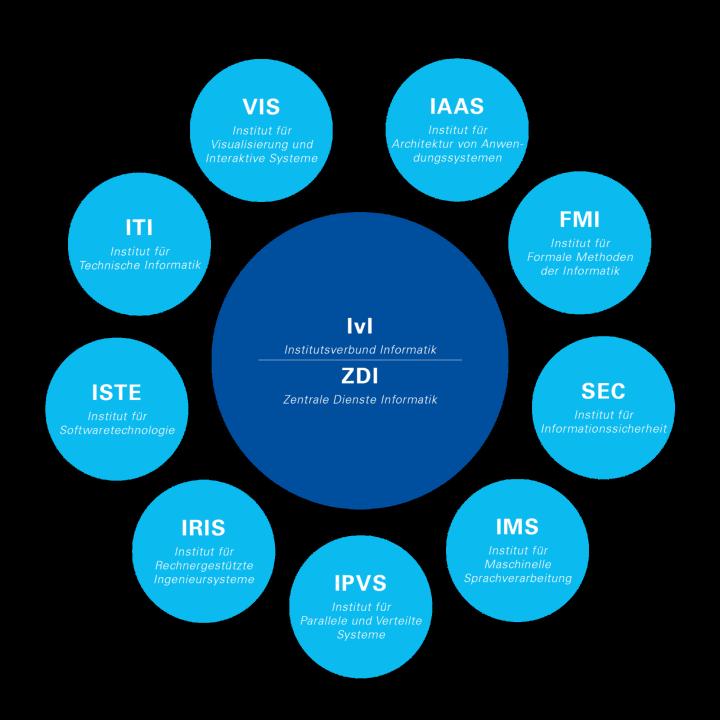 Grafik, die die Institute des Fachbereichs Informatik darstellt (c)